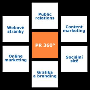 PR 360 koncept